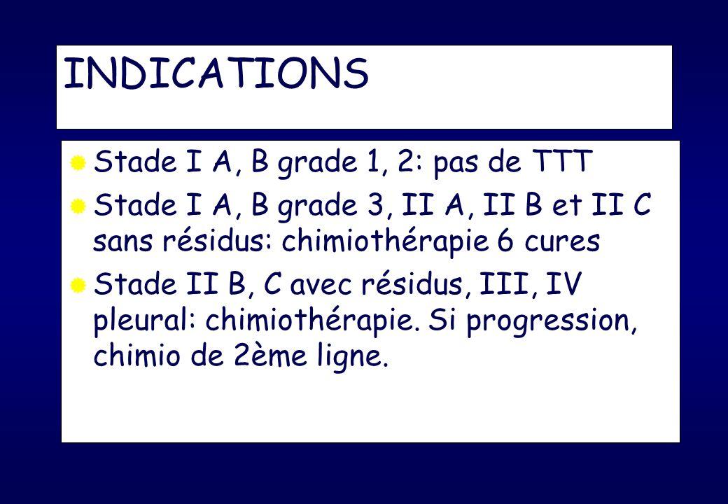 Chimiothérapie en rechute Rechute tardive (> 6 mois) : même protocole Rechute précoce : topotécan, paclitaxel* * si non utilisé en 1ère ligne