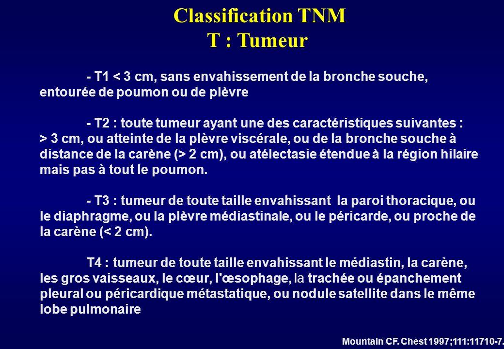 Classification TNM Définit précisément lextension tumorale Dans une optique avant tout chirurgicale Permet de différencier les CBNPC en tumeurs : Résécables Non résécables localement avancées Métastatiques