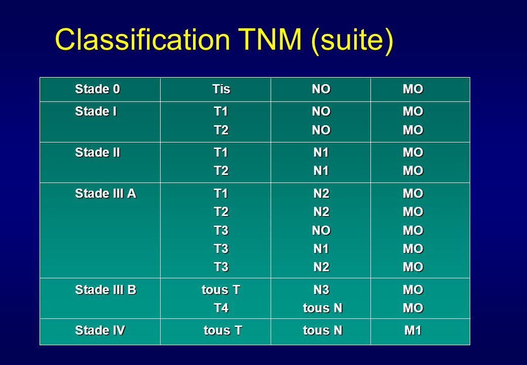 M0 : absence M1 : présence (dont nodule satellite dans un lobe non envahi par la tumeur primitive) Classification TNM (suite) M : Atteinte métastatique