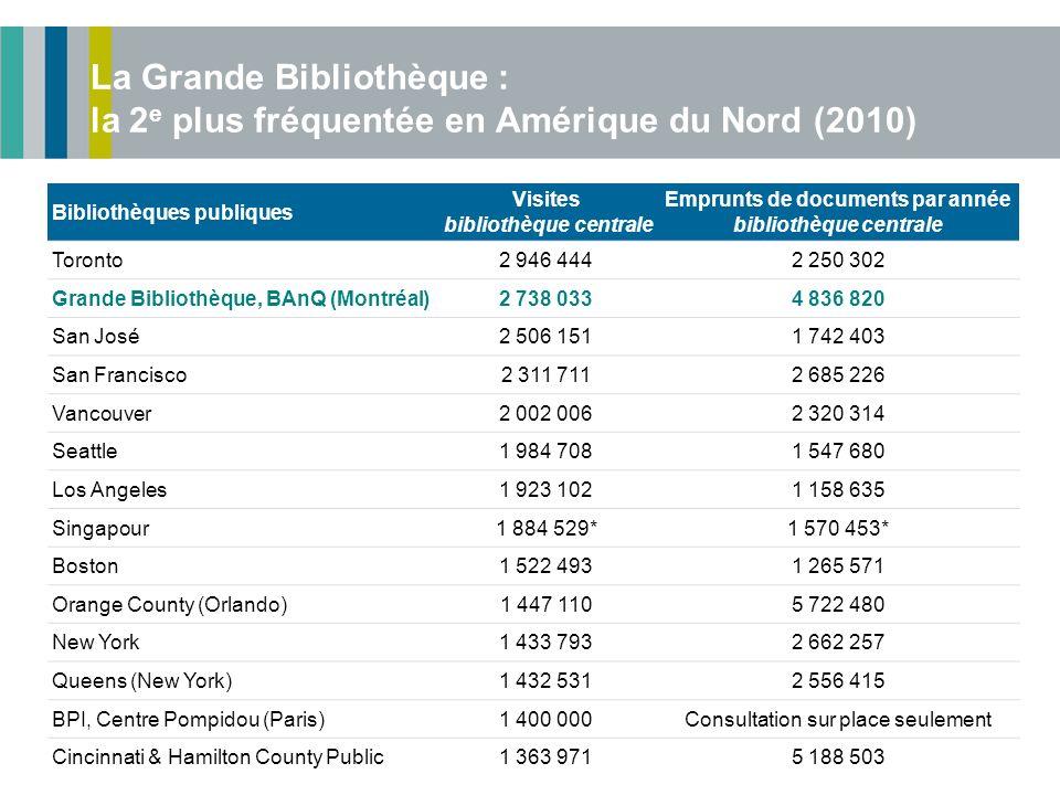 La Grande Bibliothèque : la 2 e plus fréquentée en Amérique du Nord (2010) Bibliothèques publiques Visites bibliothèque centrale Emprunts de documents