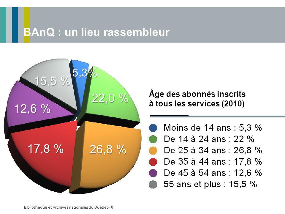 Bibliothèque et Archives nationales du Québec 8 BAnQ : un lieu rassembleur Âge des abonnés inscrits à tous les services (2010) Bibliothèque et Archives nationales du Québec 26,8 % 12,6 % 15,5 % 5,3% 17,8 % 22,0 %