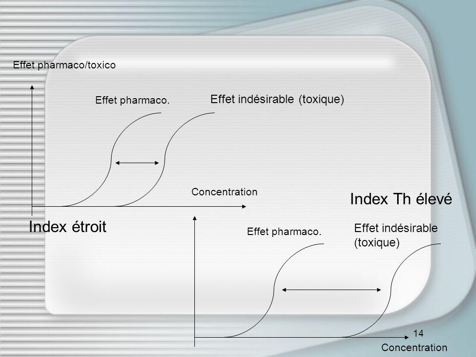 14 Effet pharmaco/toxico Effet pharmaco.Effet indésirable (toxique) Effet pharmaco.