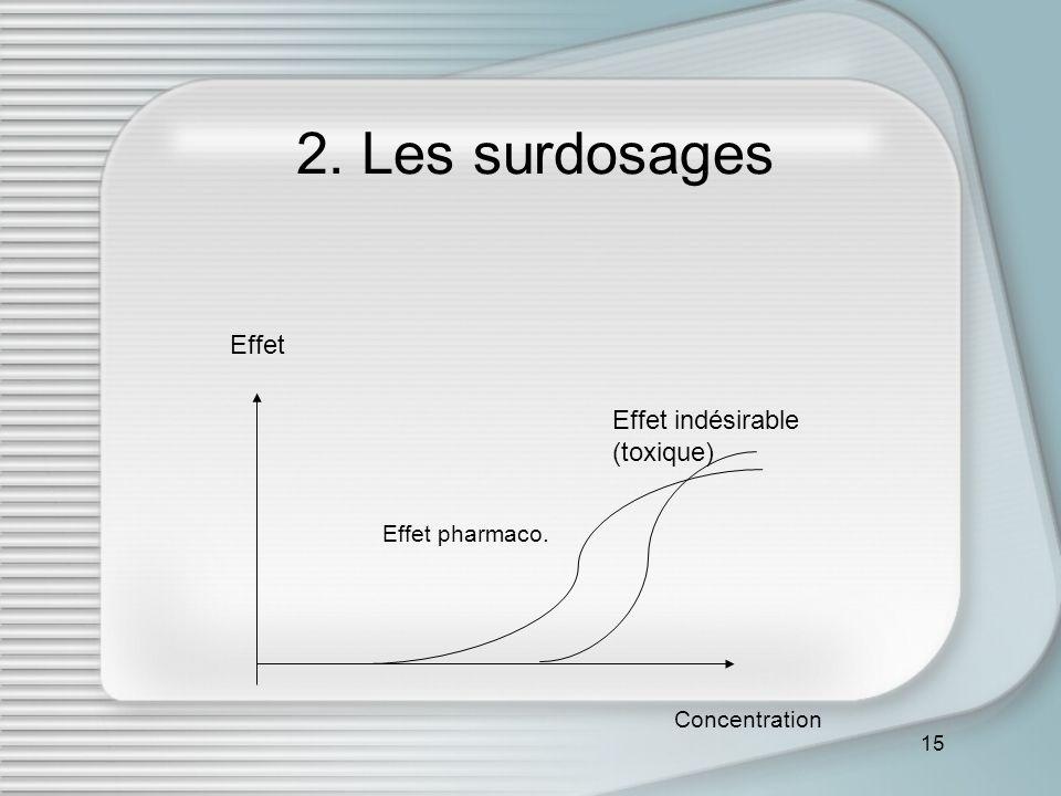 15 2. Les surdosages Effet pharmaco. Effet indésirable (toxique) Concentration Effet