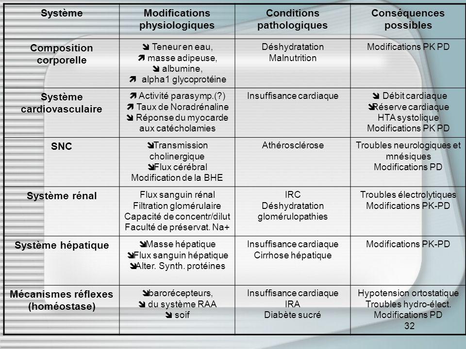 32 SystèmeModifications physiologiques Conditions pathologiques Conséquences possibles Composition corporelle Teneur en eau, masse adipeuse, albumine, alpha1 glycoprotéine Déshydratation Malnutrition Modifications PK PD Système cardiovasculaire Activité parasymp.(?) Taux de Noradrénaline Réponse du myocarde aux catécholamies Insuffisance cardiaque Débit cardiaque Réserve cardiaque HTA systolique Modifications PK PD SNC Transmission cholinergique Flux cérébral Modification de la BHE AthéroscléroseTroubles neurologiques et mnésiques Modifications PD Système rénal Flux sanguin rénal Filtration glomérulaire Capacité de concentr/dilut Faculté de préservat.