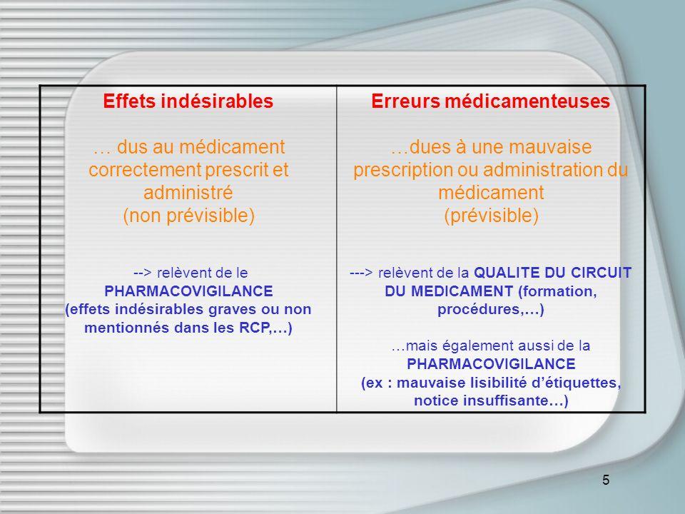 5 Effets indésirables … dus au médicament correctement prescrit et administré (non prévisible) --> relèvent de le PHARMACOVIGILANCE (effets indésirables graves ou non mentionnés dans les RCP,…) Erreurs médicamenteuses …dues à une mauvaise prescription ou administration du médicament (prévisible) ---> relèvent de la QUALITE DU CIRCUIT DU MEDICAMENT (formation, procédures,…) …mais également aussi de la PHARMACOVIGILANCE (ex : mauvaise lisibilité détiquettes, notice insuffisante…)