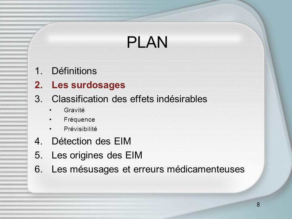 8 PLAN 1.Définitions 2.Les surdosages 3.Classification des effets indésirables Gravité Fréquence Prévisibilité 4.Détection des EIM 5.Les origines des EIM 6.Les mésusages et erreurs médicamenteuses