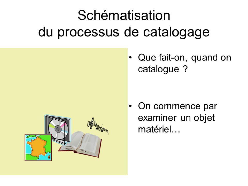 Schématisation du processus de catalogage Que fait-on, quand on catalogue ? On commence par examiner un objet matériel…