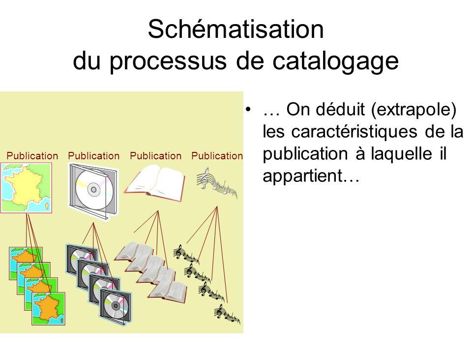 Schématisation du processus de catalogage … On déduit (extrapole) les caractéristiques de la publication à laquelle il appartient… Publication