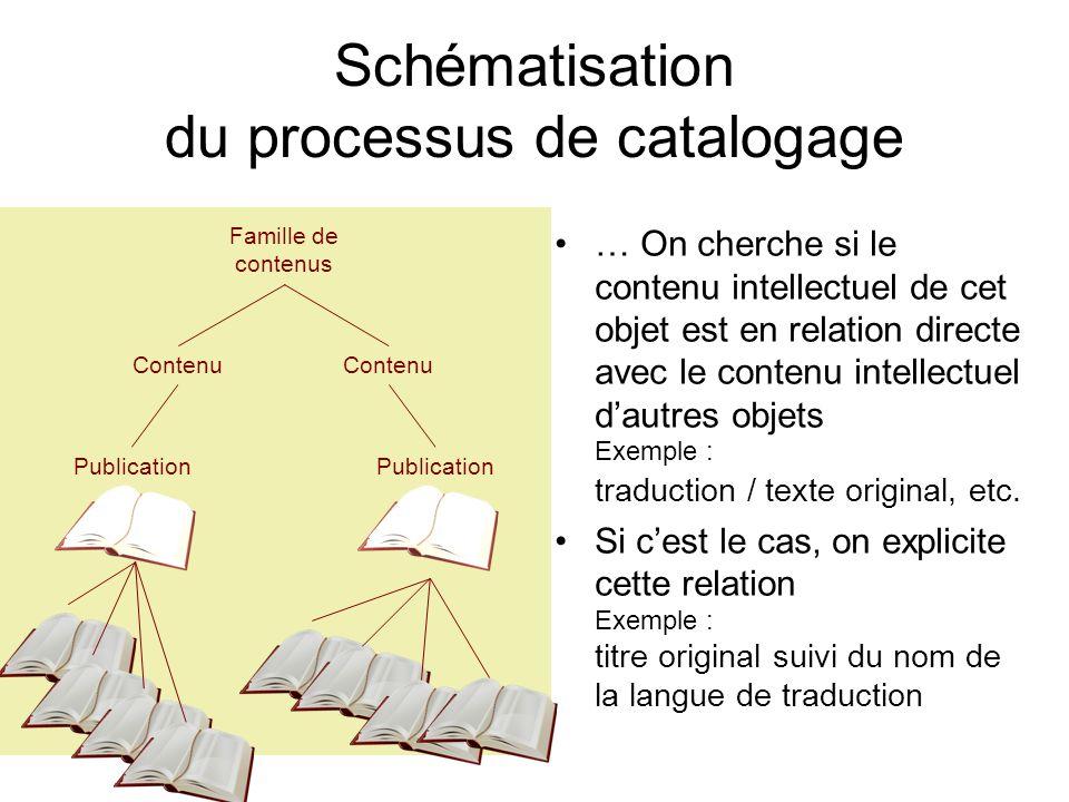 Schématisation du processus de catalogage … On cherche si le contenu intellectuel de cet objet est en relation directe avec le contenu intellectuel da