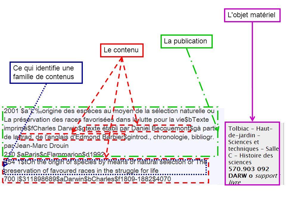 L'objet matériel La publication Le contenu Ce qui identifie une famille de contenus