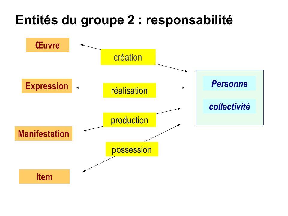 Œuvre Expression Manifestation Item Entités du groupe 2 : responsabilité création Personne collectivité réalisation production possession