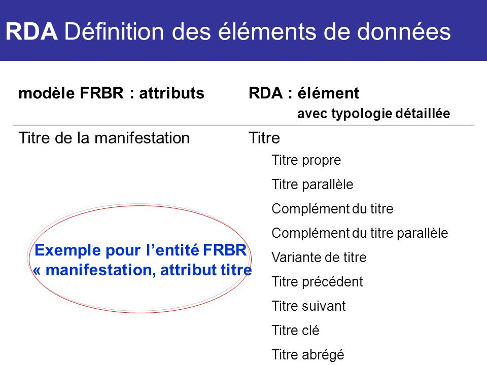 modèle FRBR : attributsRDA : élément avec typologie détaillée Titre de la manifestationTitre Titre propre Titre parallèle Complément du titre Compléme