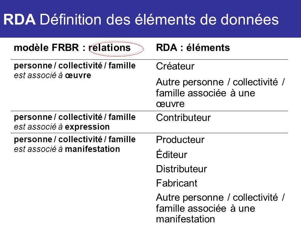 RDA Définition des éléments de données modèle FRBR : relationsRDA : éléments personne / collectivité / famille est associé à œuvre Créateur Autre pers