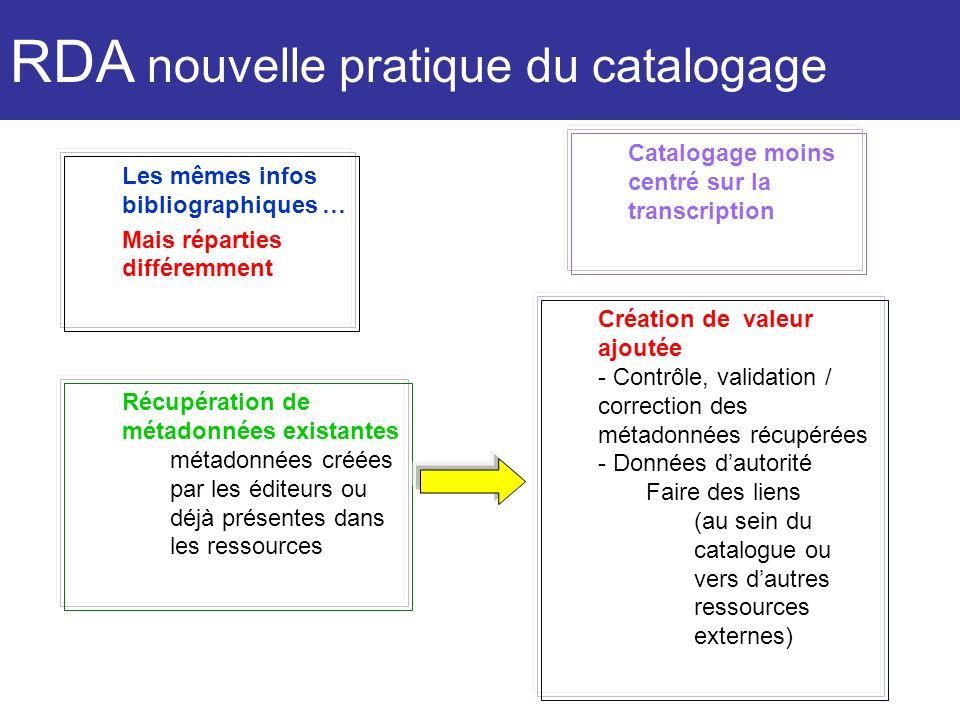 RDA nouvelle pratique du catalogage Les mêmes infos bibliographiques … Mais réparties différemment Catalogage moins centré sur la transcription Récupé