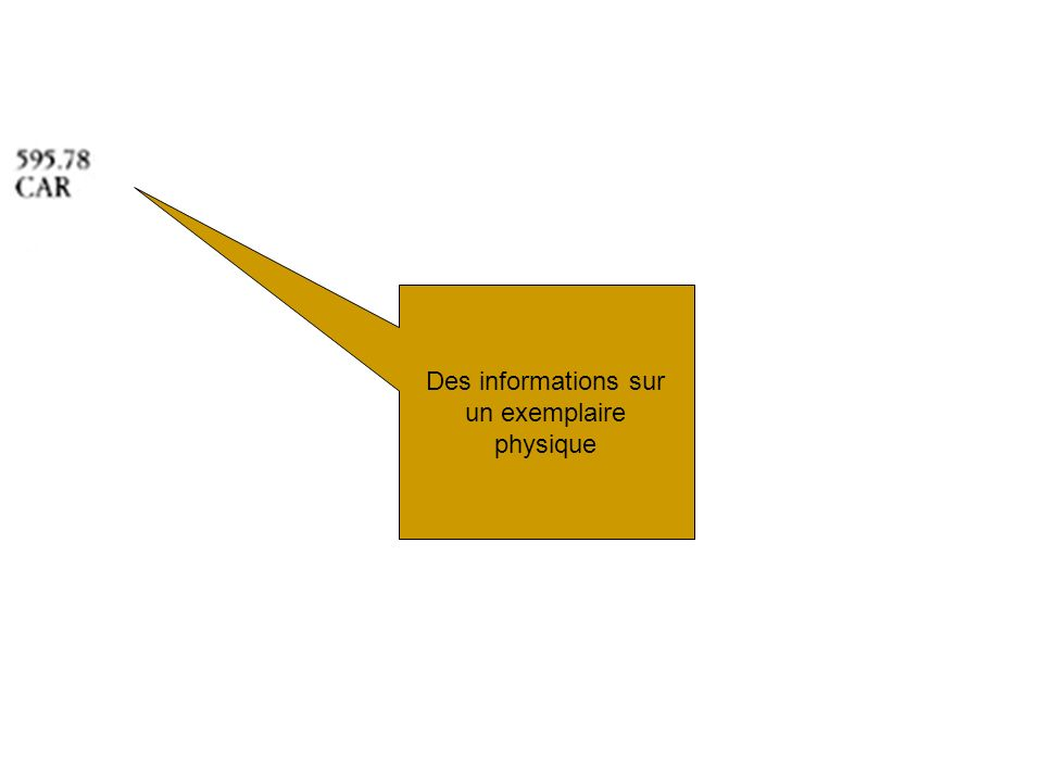FRBR : en tout, 3 groupes d entités –un qui correspond à la notice catalographique (ISBD + données d exemplaire ) –deux qui correspondent aux points daccès Groupe 1 Groupe 2 Groupe 3