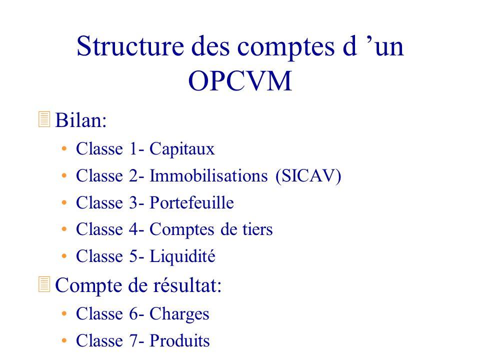 Structure des comptes d un OPCVM 3Bilan: Classe 1- Capitaux Classe 2- Immobilisations (SICAV) Classe 3- Portefeuille Classe 4- Comptes de tiers Classe