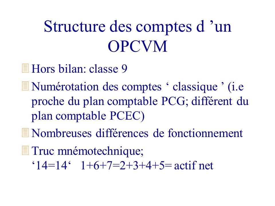 Structure des comptes d un OPCVM 3Hors bilan: classe 9 3Numérotation des comptes classique (i.e proche du plan comptable PCG; différent du plan compta