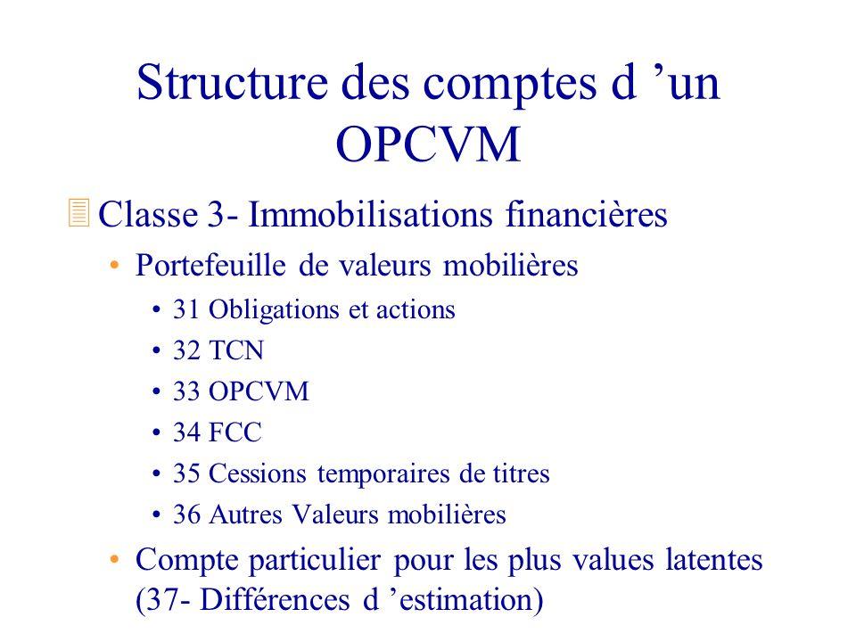 Structure des comptes d un OPCVM 3Classe 3- Immobilisations financières Portefeuille de valeurs mobilières 31 Obligations et actions 32 TCN 33 OPCVM 3
