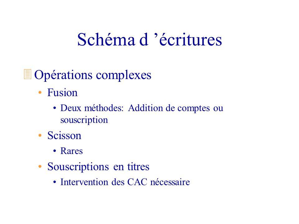 Schéma d écritures 3Opérations complexes Fusion Deux méthodes: Addition de comptes ou souscription Scisson Rares Souscriptions en titres Intervention