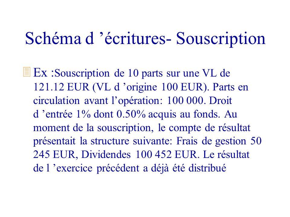 Schéma d écritures- Souscription 3Ex : Souscription de 10 parts sur une VL de 121.12 EUR (VL d origine 100 EUR). Parts en circulation avant lopération