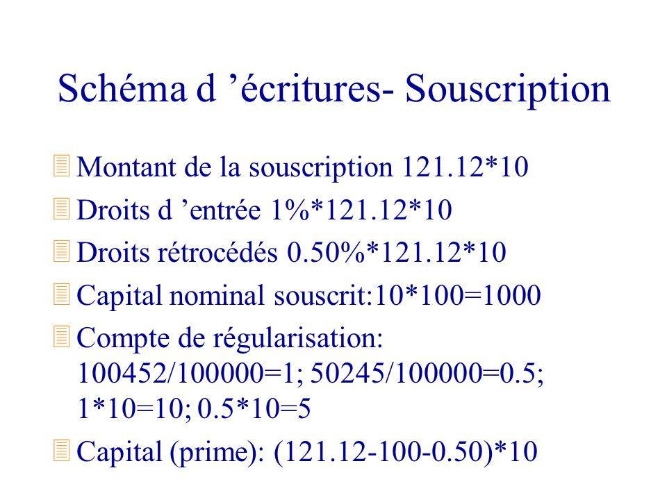 Schéma d écritures- Souscription 3Montant de la souscription 121.12*10 3Droits d entrée 1%*121.12*10 3Droits rétrocédés 0.50%*121.12*10 3Capital nomin