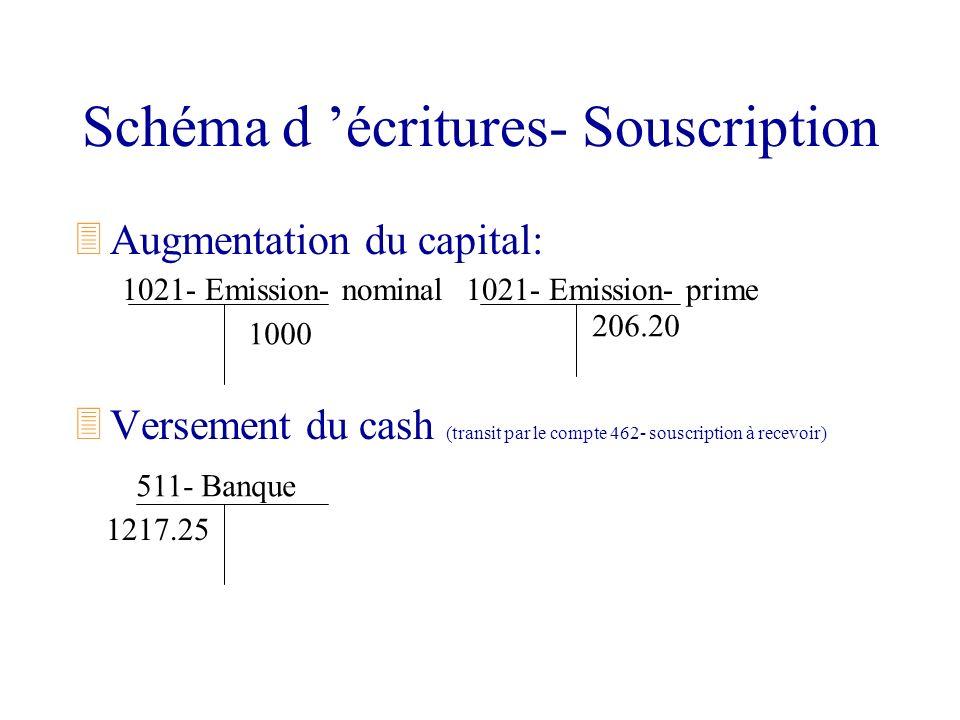 Schéma d écritures- Souscription 3Augmentation du capital: 3Versement du cash (transit par le compte 462- souscription à recevoir) 1021- Emission- nom
