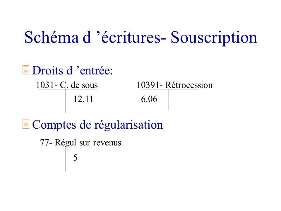 Schéma d écritures- Souscription 3Droits d entrée: 3Comptes de régularisation 1031- C. de sous 77- Régul sur revenus 10391- Rétrocession 12.116.06 5