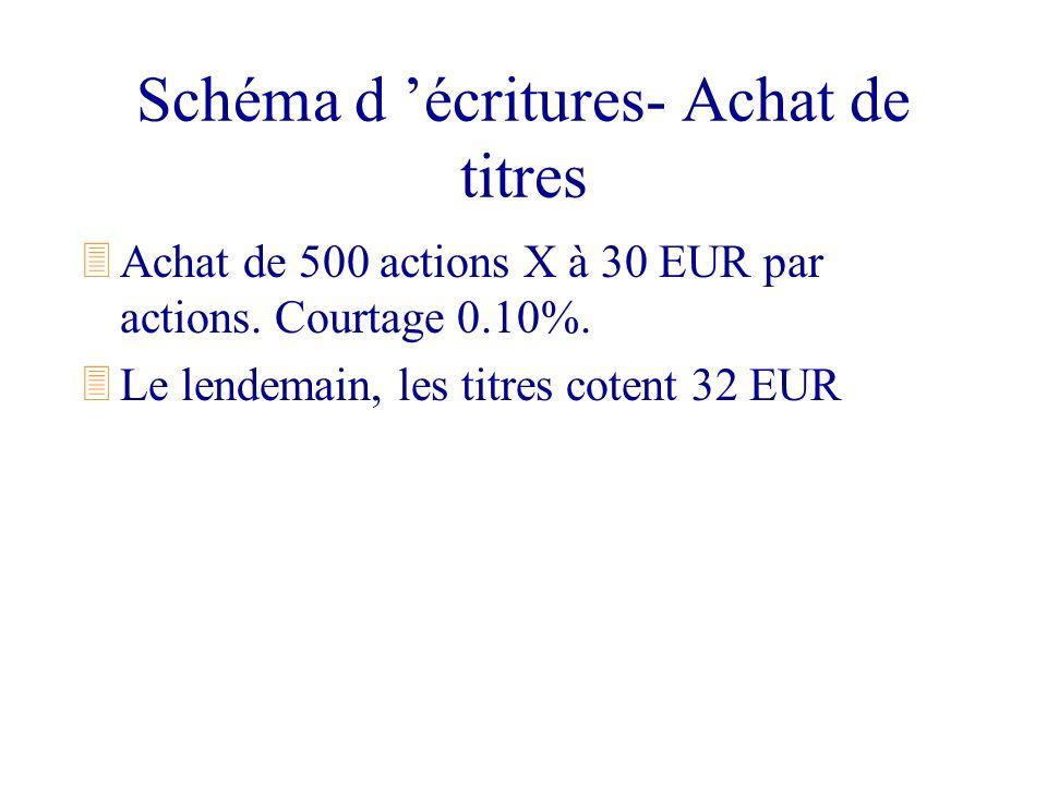 Schéma d écritures- Achat de titres 3Achat de 500 actions X à 30 EUR par actions. Courtage 0.10%. 3Le lendemain, les titres cotent 32 EUR