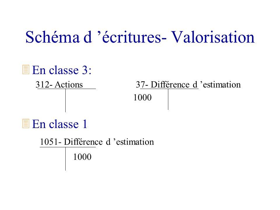 Schéma d écritures- Valorisation 3En classe 3: 3En classe 1 312- Actions 1051- Différence d estimation 37- Différence d estimation 1000