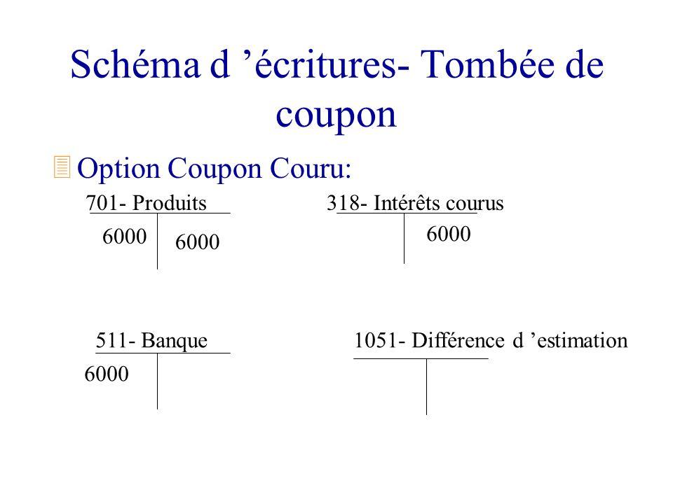 Schéma d écritures- Tombée de coupon 3Option Coupon Couru: 701- Produits 511- Banque 318- Intérêts courus 1051- Différence d estimation 6000