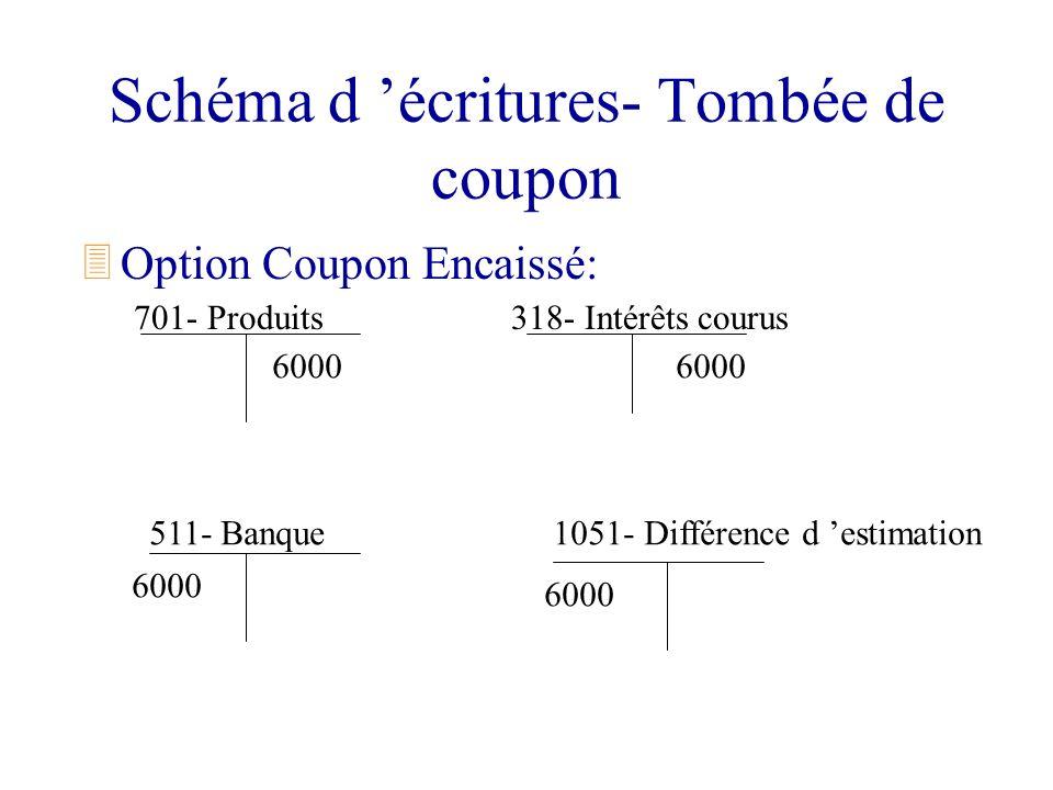 Schéma d écritures- Tombée de coupon 3Option Coupon Encaissé: 701- Produits 511- Banque 318- Intérêts courus 1051- Différence d estimation 6000
