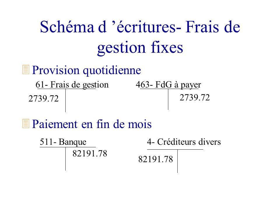 Schéma d écritures- Frais de gestion fixes 3Provision quotidienne 3Paiement en fin de mois 61- Frais de gestion 511- Banque 463- FdG à payer 4- Crédit