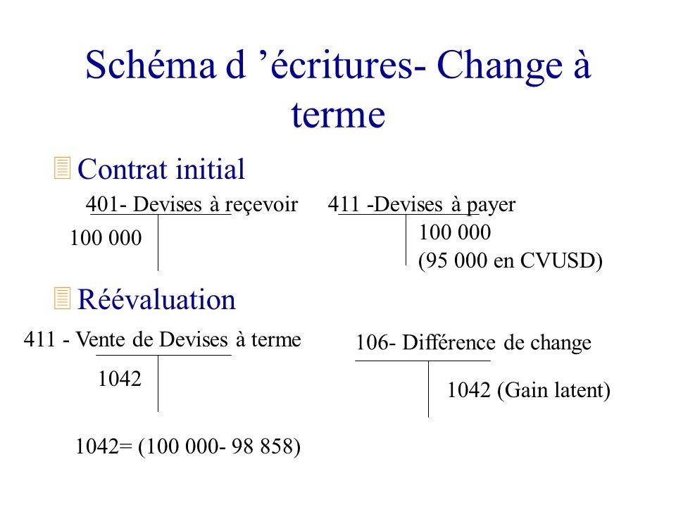 Schéma d écritures- Change à terme 3Contrat initial 3Réévaluation 401- Devises à reçevoir 411 - Vente de Devises à terme 1042 106- Différence de chang