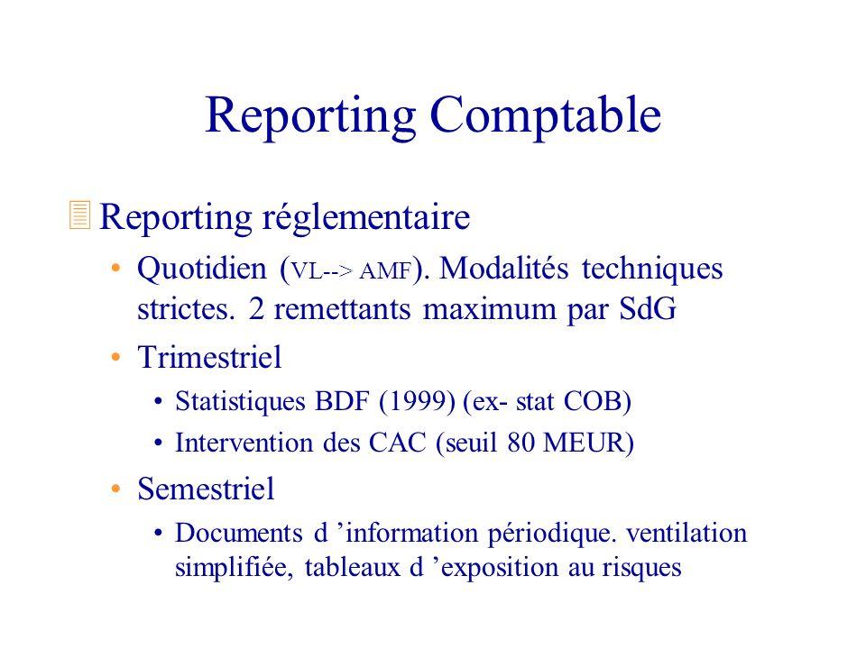 Reporting Comptable 3Reporting réglementaire Quotidien ( VL--> AMF ). Modalités techniques strictes. 2 remettants maximum par SdG Trimestriel Statisti