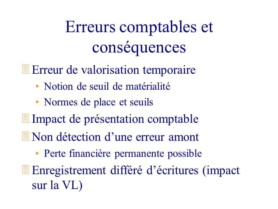 Erreurs comptables et conséquences 3Erreur de valorisation temporaire Notion de seuil de matérialité Normes de place et seuils 3Impact de présentation