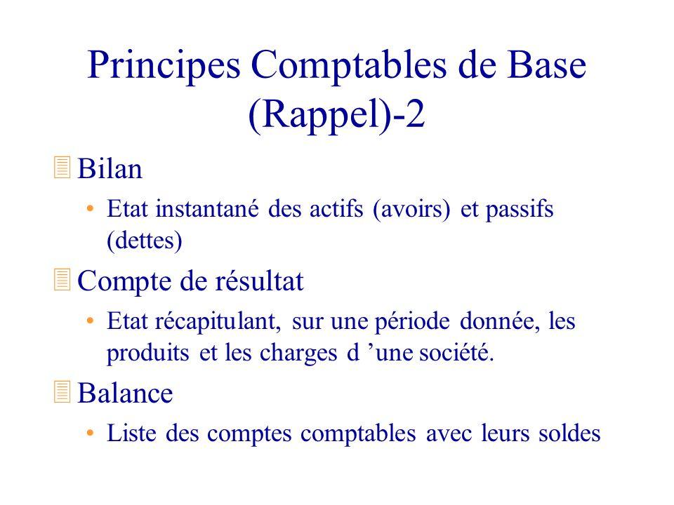 Principes Comptables de Base (Rappel)-2 3Bilan Etat instantané des actifs (avoirs) et passifs (dettes) 3Compte de résultat Etat récapitulant, sur une
