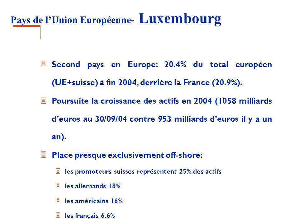 Pays de lUnion Européenne- Luxembourg 3 Second pays en Europe: 20.4% du total européen (UE+suisse) à fin 2004, derrière la France (20.9%). 3 Poursuite