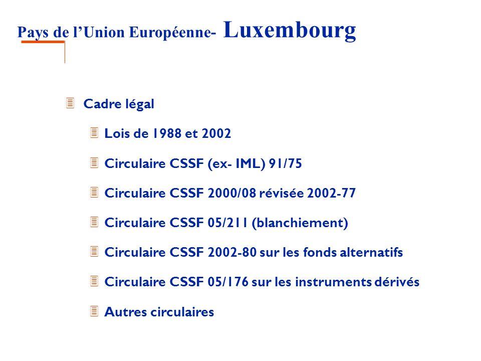 Pays de lUnion Européenne- Luxembourg 3 Cadre légal 3 Lois de 1988 et 2002 3 Circulaire CSSF (ex- IML) 91/75 3 Circulaire CSSF 2000/08 révisée 2002-77