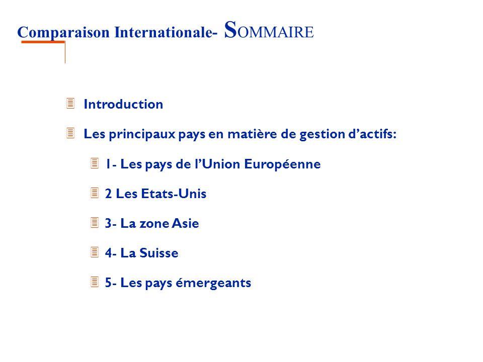 Comparaison Internationale- Introduction 3 Objectif: fournir des élèments de comparaison sur le contexte international 3 Cadre législatif et réglementaire, autorités de tutelles, particularité des textes OPCVM, modalités denregistrement et de distribution, environnement général.