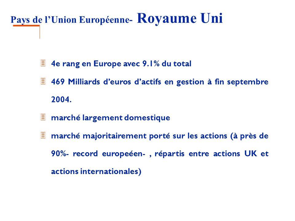 Pays de lUnion Européenne- Royaume Uni 3 4e rang en Europe avec 9.1% du total 3 469 Milliards deuros dactifs en gestion à fin septembre 2004. 3 marché