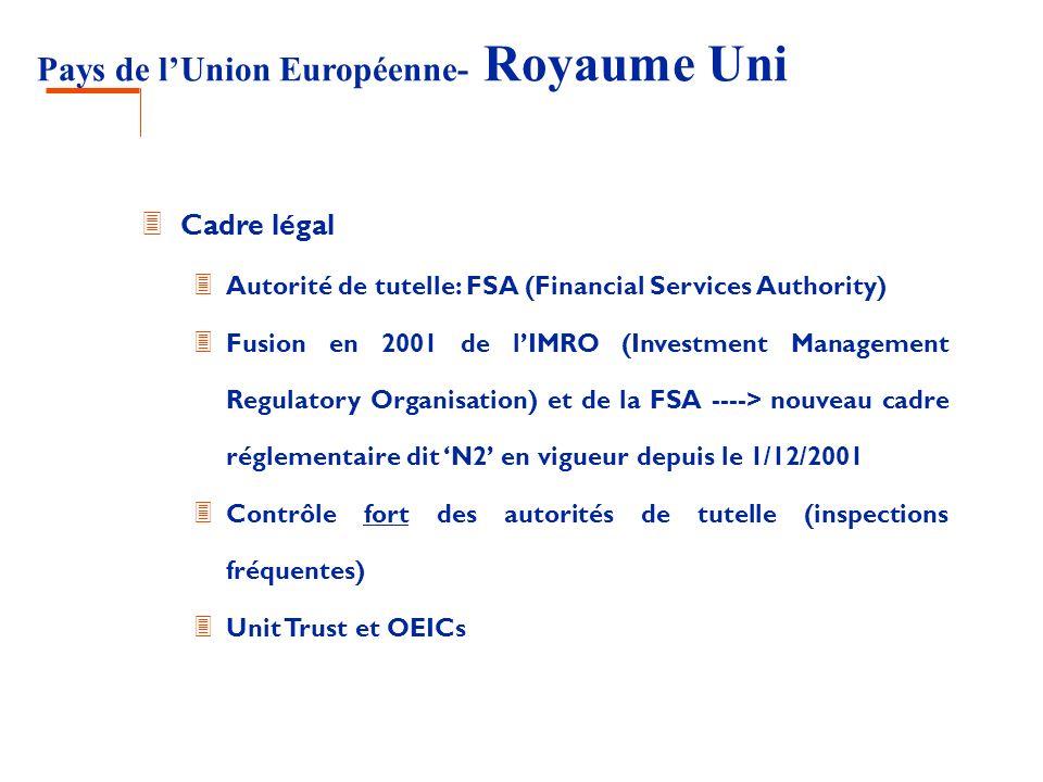 Pays de lUnion Européenne- Royaume Uni 3 Cadre légal 3 Autorité de tutelle: FSA (Financial Services Authority) 3 Fusion en 2001 de lIMRO (Investment M
