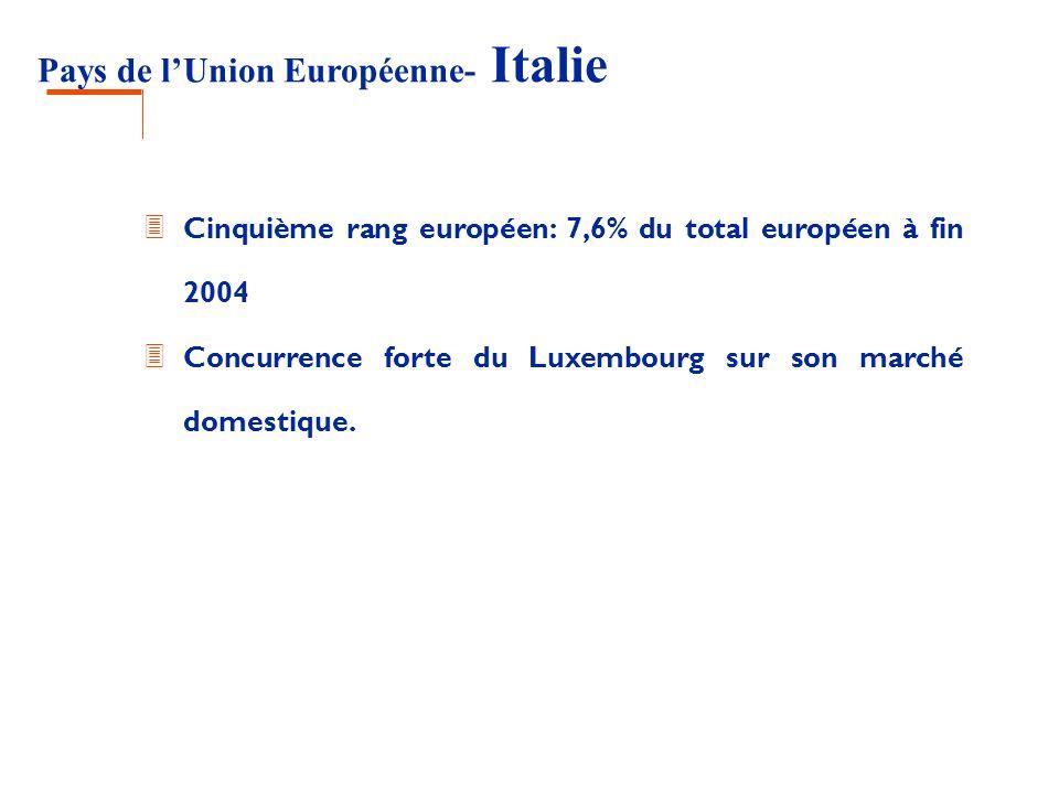 Pays de lUnion Européenne- Italie 3 Cinquième rang européen: 7,6% du total européen à fin 2004 3 Concurrence forte du Luxembourg sur son marché domest