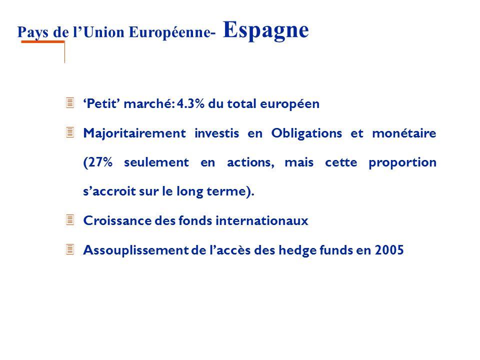 Pays de lUnion Européenne- Espagne 3 Petit marché: 4.3% du total européen 3 Majoritairement investis en Obligations et monétaire (27% seulement en act