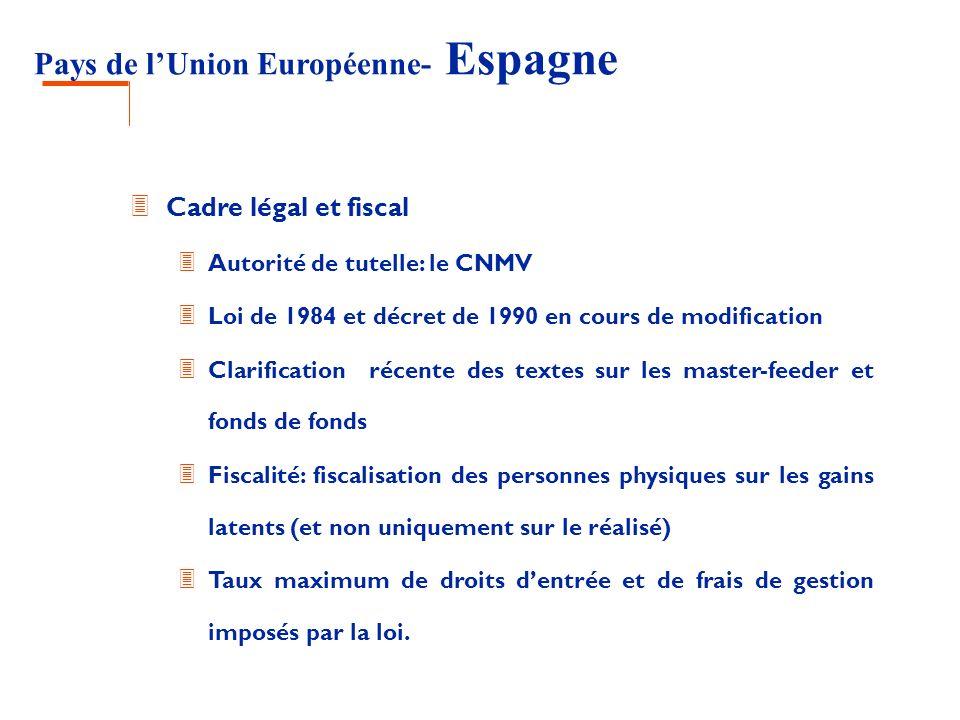 Pays de lUnion Européenne- Espagne 3 Cadre légal et fiscal 3 Autorité de tutelle: le CNMV 3 Loi de 1984 et décret de 1990 en cours de modification 3 C