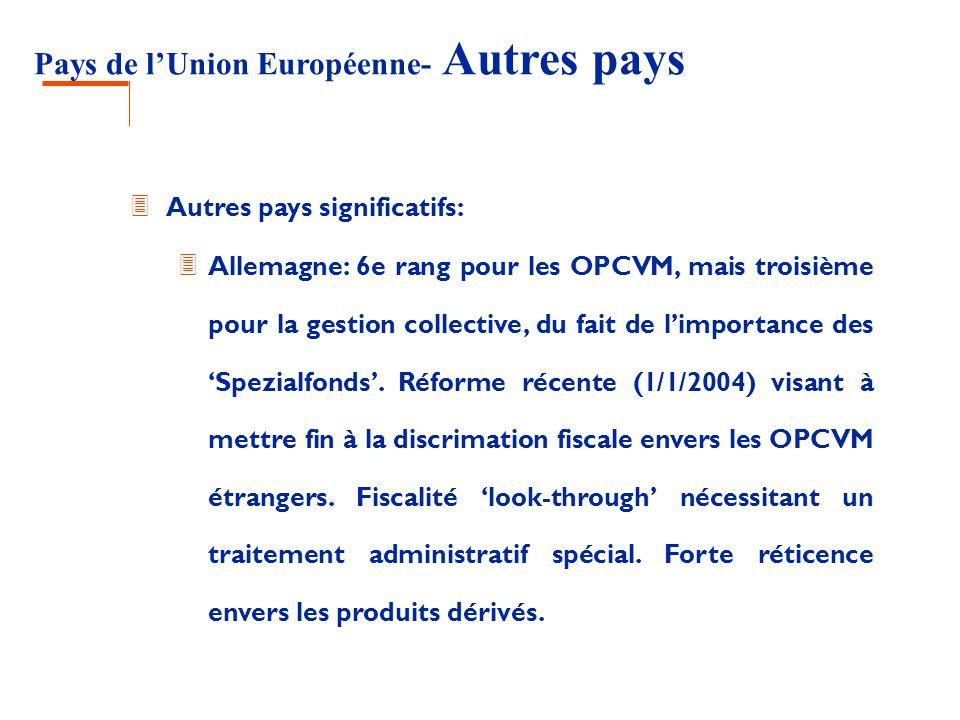 Pays de lUnion Européenne- Autres pays 3 Autres pays significatifs: 3 Allemagne: 6e rang pour les OPCVM, mais troisième pour la gestion collective, du