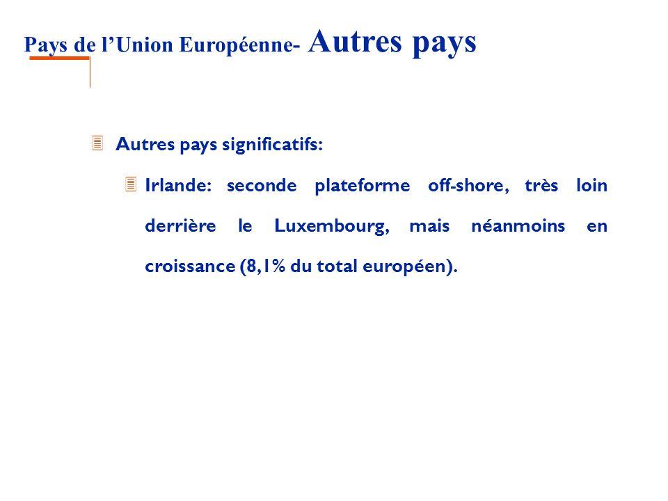 Pays de lUnion Européenne- Autres pays 3 Autres pays significatifs: 3 Irlande: seconde plateforme off-shore, très loin derrière le Luxembourg, mais né