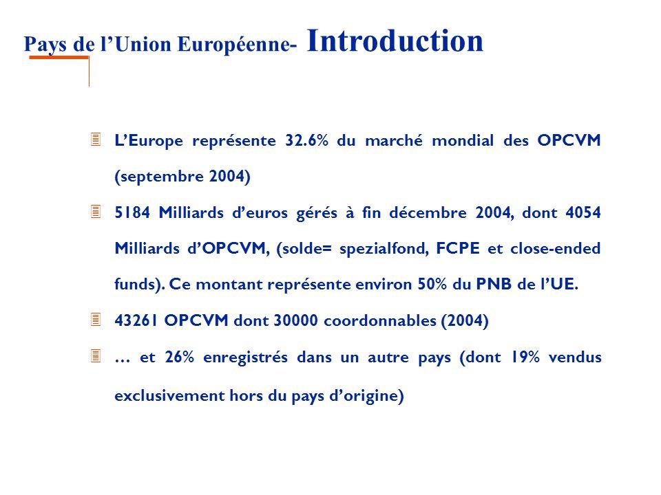 Pays de lUnion Européenne- Introduction 3 LEurope représente 32.6% du marché mondial des OPCVM (septembre 2004) 3 5184 Milliards deuros gérés à fin dé