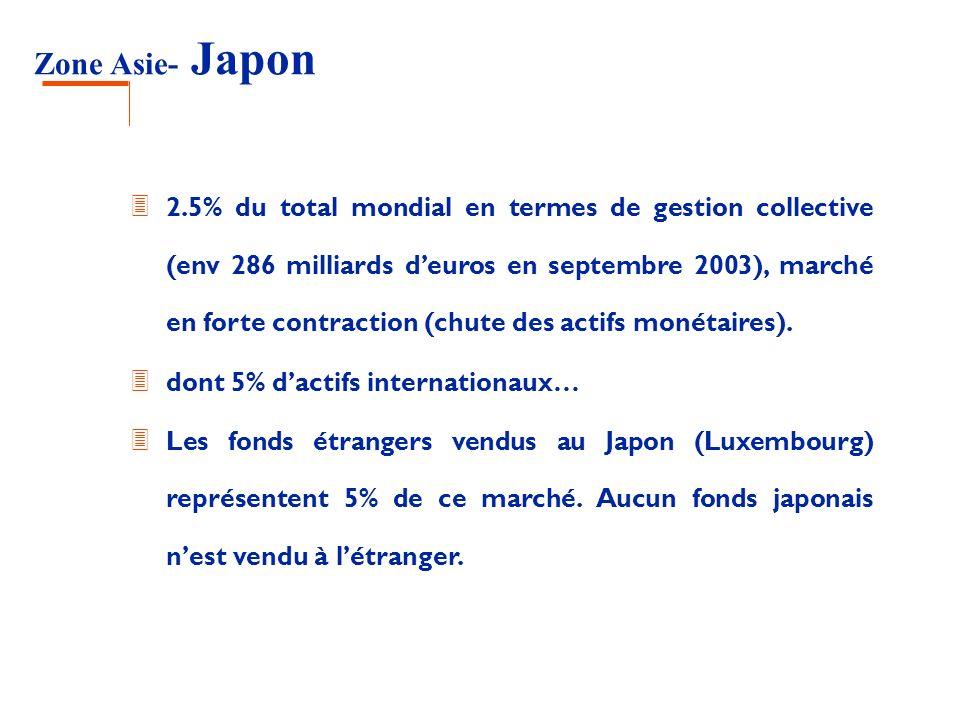 Zone Asie- Japon 3 2.5% du total mondial en termes de gestion collective (env 286 milliards deuros en septembre 2003), marché en forte contraction (ch
