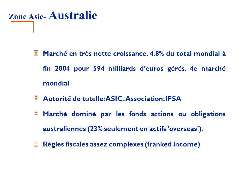Zone Asie- Australie 3 Marché en très nette croissance. 4.8% du total mondial à fin 2004 pour 594 milliards deuros gérés. 4e marché mondial 3 Autorité