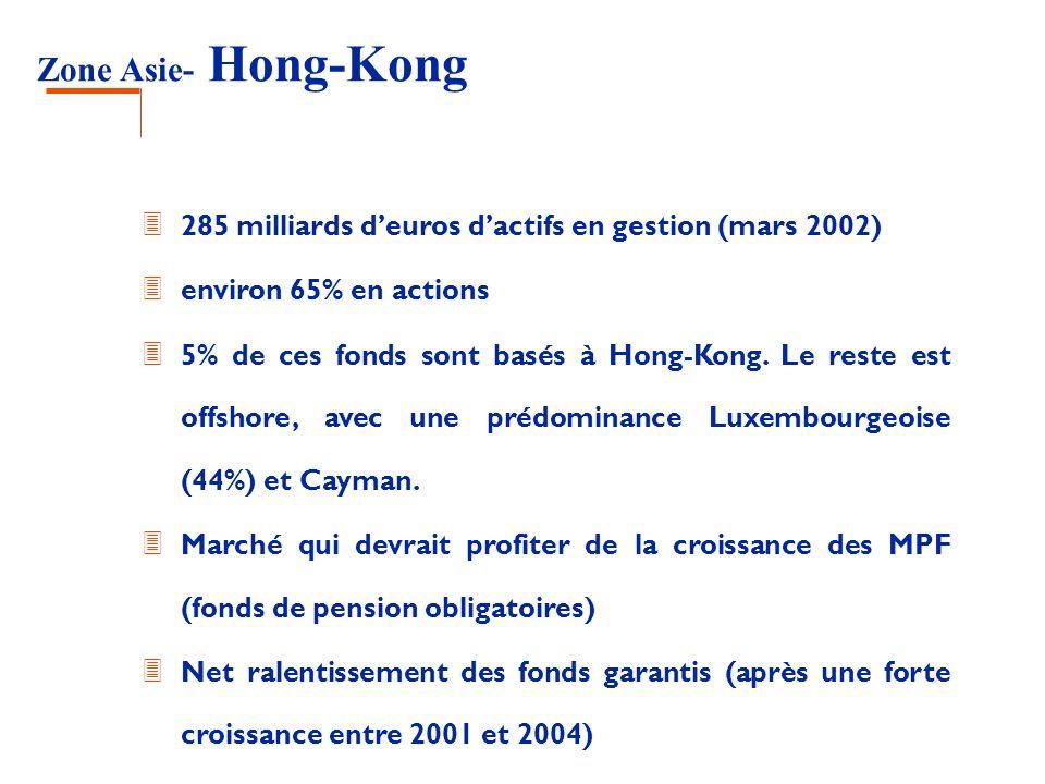 Zone Asie- Hong-Kong 3 285 milliards deuros dactifs en gestion (mars 2002) 3 environ 65% en actions 3 5% de ces fonds sont basés à Hong-Kong. Le reste